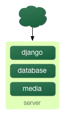 http://new-media.djangobook.com/content/en/1.0/chapter20/scaling-1.png