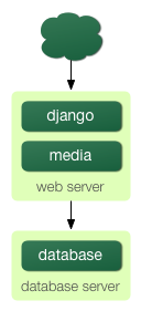 http://new-media.djangobook.com/content/en/1.0/chapter20/scaling-2.png