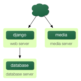 http://new-media.djangobook.com/content/en/1.0/chapter12/scaling-3.png