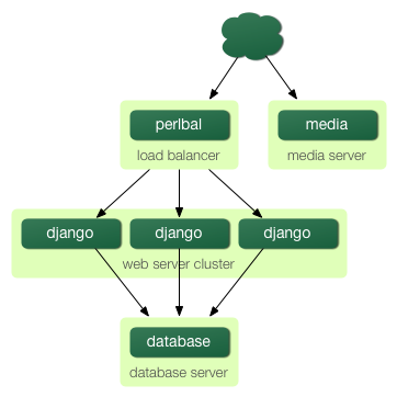 http://new-media.djangobook.com/content/en/1.0/chapter12/scaling-4.png