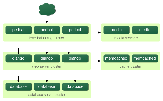 http://new-media.djangobook.com/content/en/1.0/chapter20/scaling-5.png
