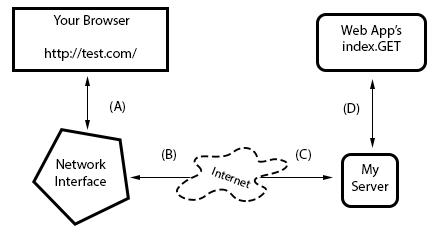 http request diagram